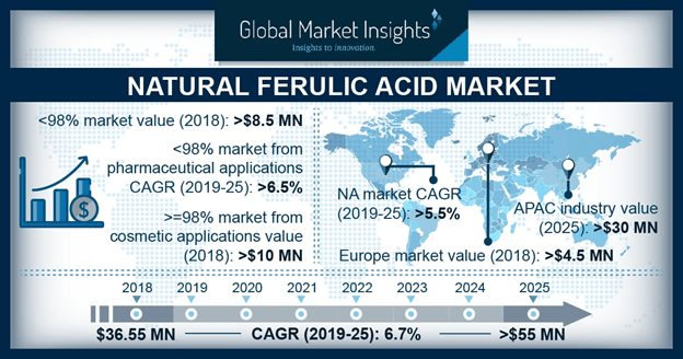 Natural Ferulic Acid Market