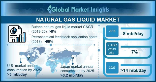 Natural Gas Liquid Market