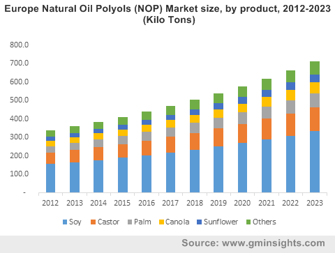 Europe Natural Oil Polyols (NOP) Market size, by product, 2012-2023 (Kilo Tons)