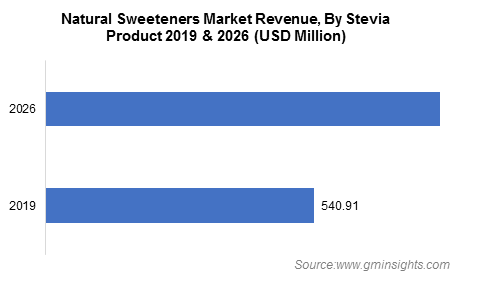 Natural Sweeteners Market By Stevia Product