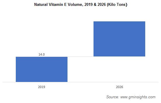 Natural Vitamin E Volume