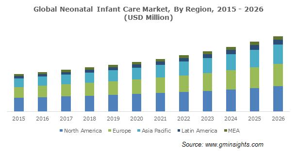 Global Neonatal Infant Care Market By Region