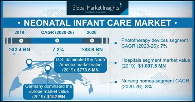 Neonatal Infant Care Market