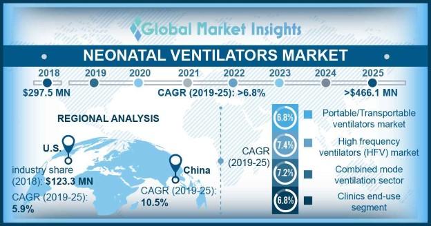 U.S. neonatal ventilators market, by product, 2018 & 2025 (USD Million)