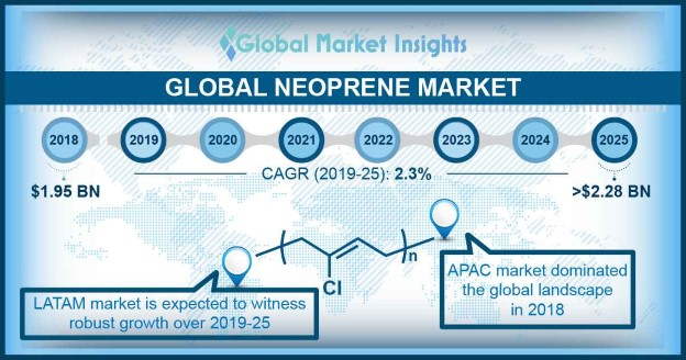 global neoprene market