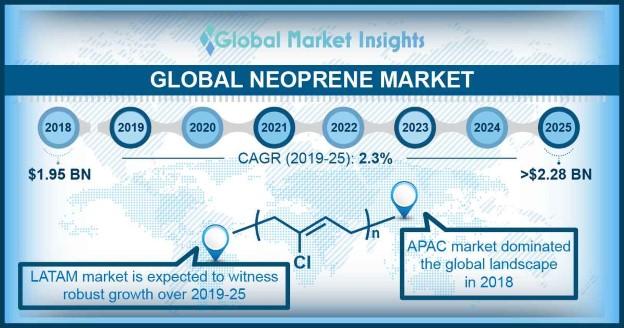 Neoprene Market
