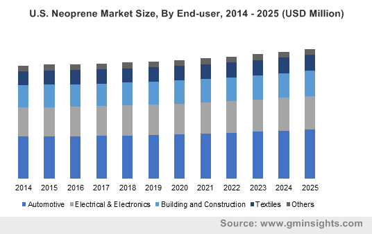 U.S. Neoprene Market Size, By End-user, 2014 - 2025 (USD Million)