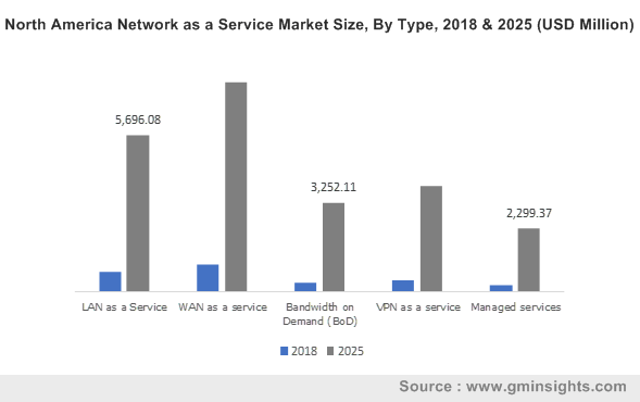 North America Network as a Service Market Size, By Type, 2018 & 2025 (USD Million)