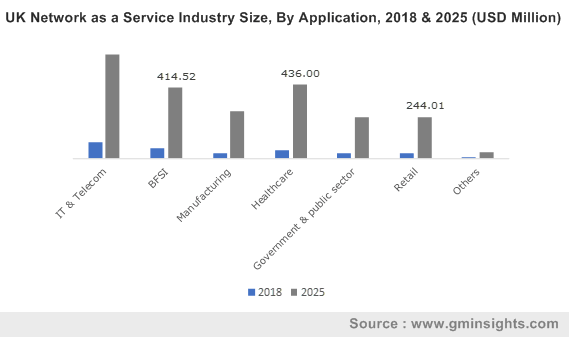 UK Network as a Service Industry By Application