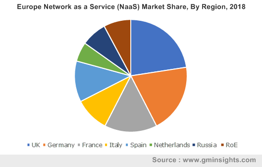 Europe Network as a Service (NaaS) Market Share, By Region, 2018