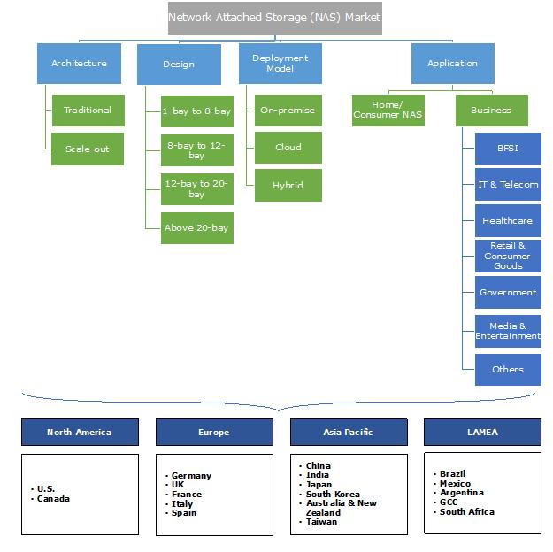 Network Attached Storage (NAS) Market Segmentation