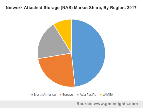 North America NAS Market Size, By Business Application, 2017 & 2024 (USD Million)