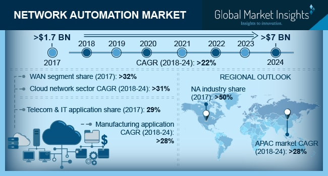 China Network Automation Market Share, By Application, 2017