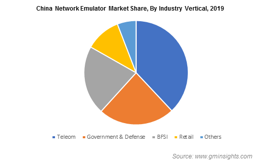 China Network Emulator Market By Industry Vertical