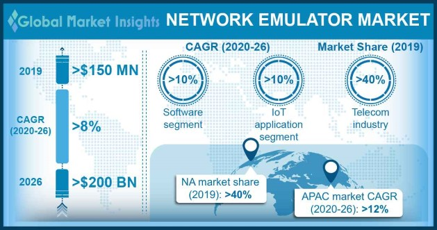 Network Emulator Market