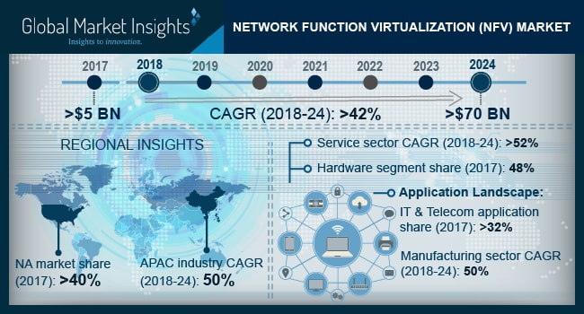 Network Function Virtualization (NFV) Market