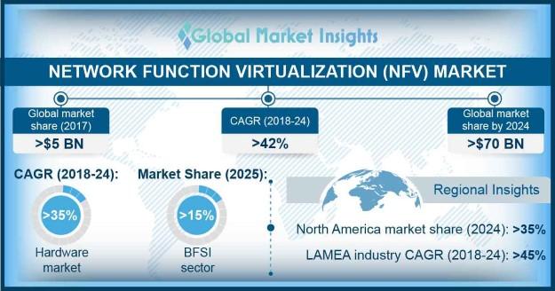 Network Function Virtualization (NFV) Market