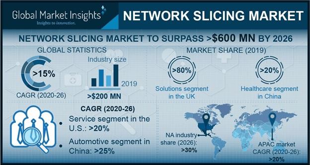 Network Slicing Market