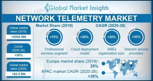 Network Telemetry Market