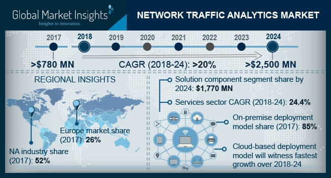 France Network Traffic Analytics Market Size, By Services, 2017 & 2024 (USD Million)