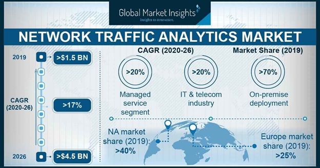 Network Traffic Analytics Market
