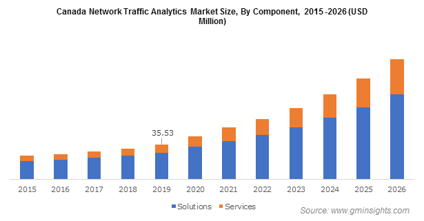 Canada Network Traffic Analytics Market