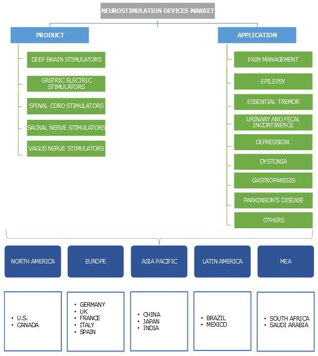 Neurostimulation Devices Market Segmentation