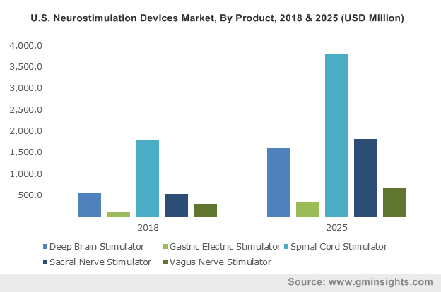 U.S. Neurostimulation Devices Market, By Product, 2018 & 2025 (USD Million)