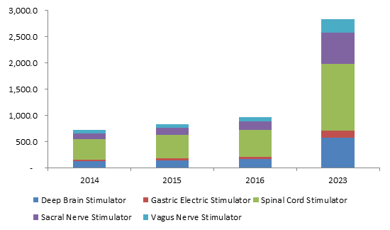 global neurostimulation devices market is expected Global neurostimulation market expected to  it is generally referred to the electromagnetic approaches to the neuromodulation neurostimulation devices have.