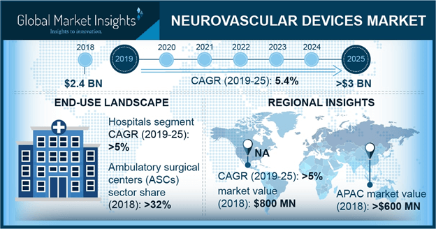 Neurovascular Devices Market