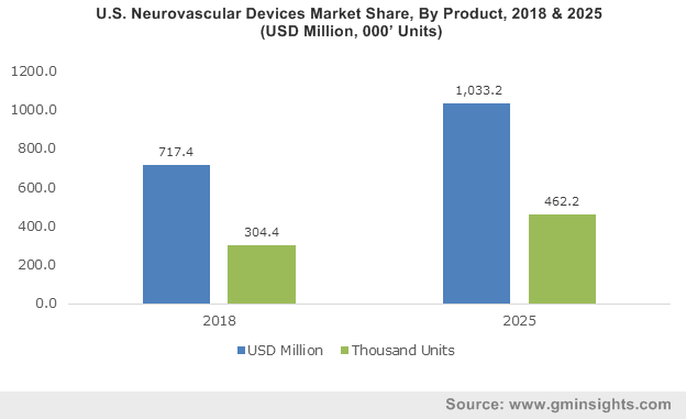 U.S. Neurovascular Devices Market, By Product, 2013 – 2024