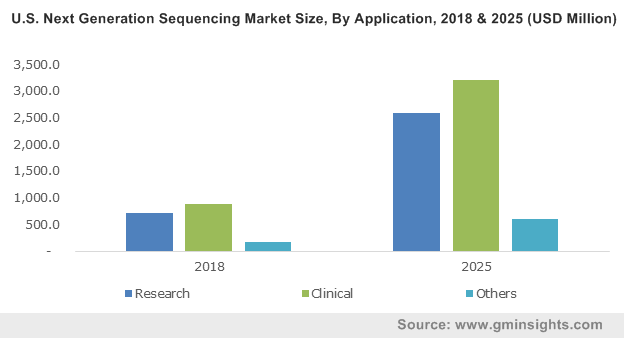 U.S. Next Generation Sequencing Market Size, By Product Type, 2018 & 2025 (USD Million)