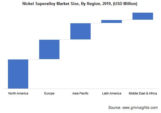 Nickel Superalloy Market by Region