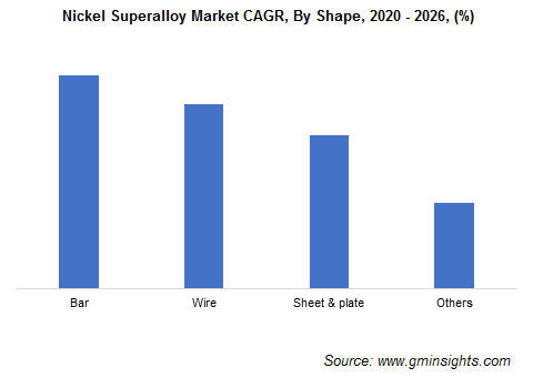Nickel Superalloy Market by Shape