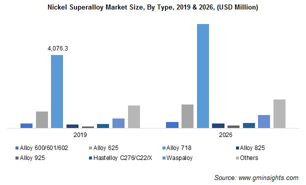 Nickel Superalloy Market by Type