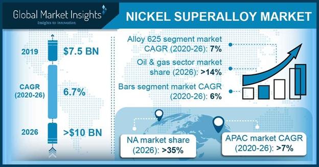 Nickel Superalloy Market Statistics