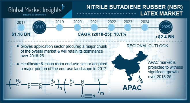 Malaysia nitrile butadiene rubber latex market size, by end-user, 2014 - 2025 (USD Million)