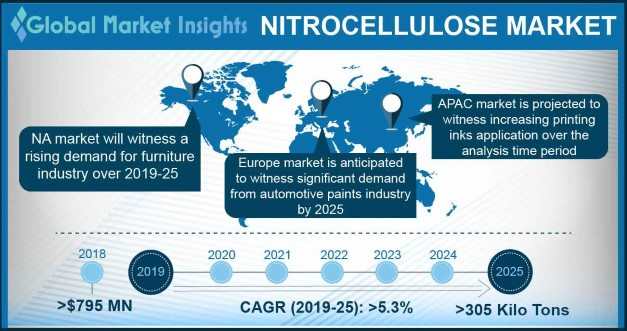 Germany Nitrocellulose Market Size, by Application, (kilo tons), 2012-2023