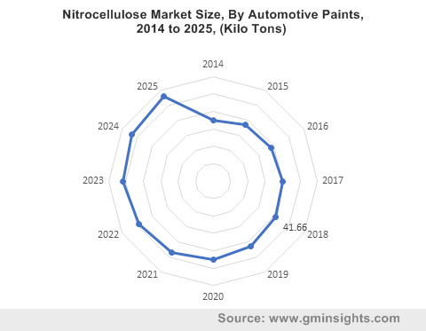 Nitrocellulose Market By Automotive Paints