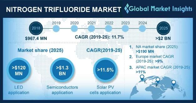 U.S. Nitrogen Trifluoride (NF3) Market Size, By Application, 2018 & 2025, (Tons)