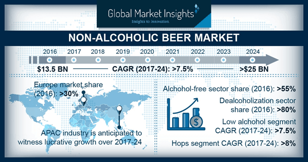 North America Low Alcohol Beer Market, By Sales Channel, 2016 & 2024, (Volume %)