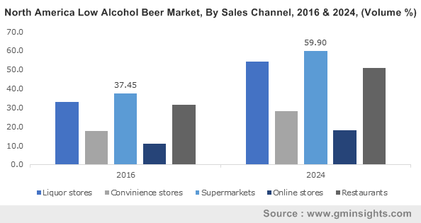 Middle East & Africa Alcohol Free Beer Market, By Material, 2016 & 2024 (USD Million)