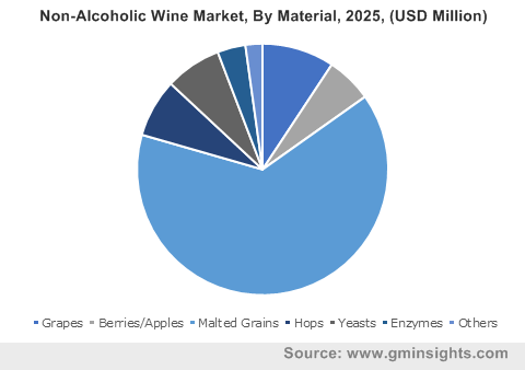 Non-Alcoholic Wine Market By Material