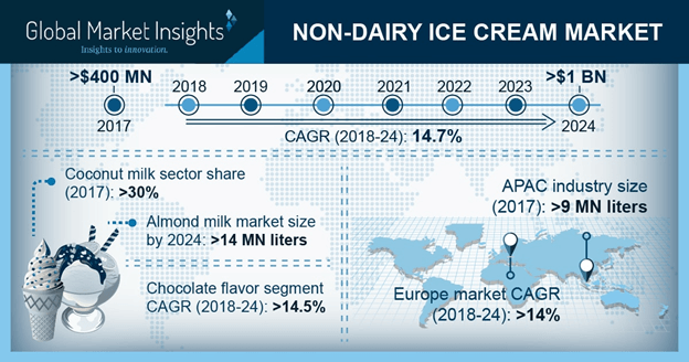 Non-Dairy Ice Cream Market