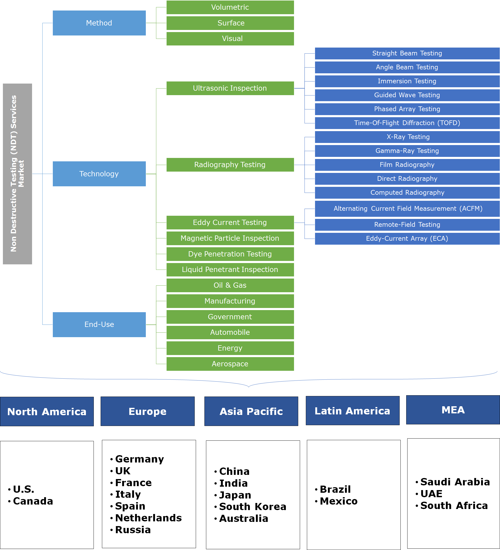 Non-Destructive Testing (NDT) Service Market Segmentation