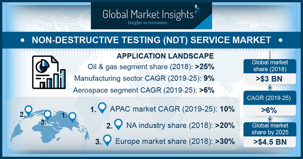 Non-Destructive Testing Service Market