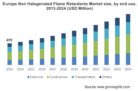 Non Halogenated Flame Retardants Market