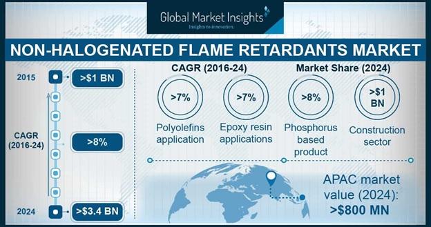 Non Halogenated Flame Retardants Market Outlook
