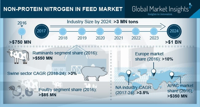 Global Non-Protein Nitrogen in Feed Market