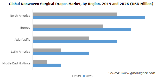 Nonwoven Surgical Drapes Market